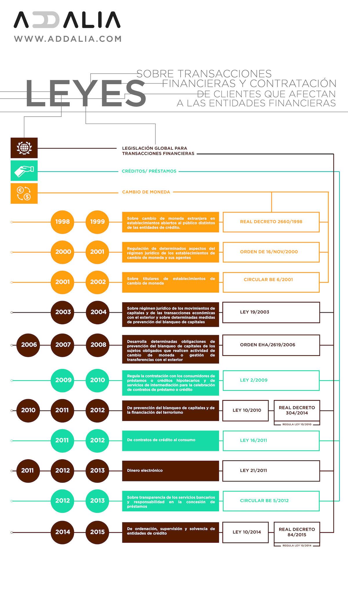 Infografía leyes entidades financieras