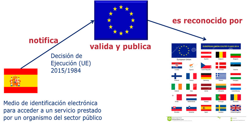 Scheme of the mutual recognition of the electronic identification solutions in the EU