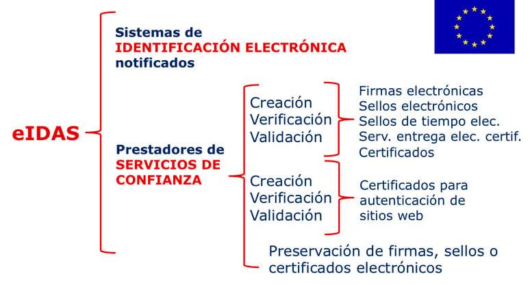 Scheme of services regulated by the eIDAS regulation.